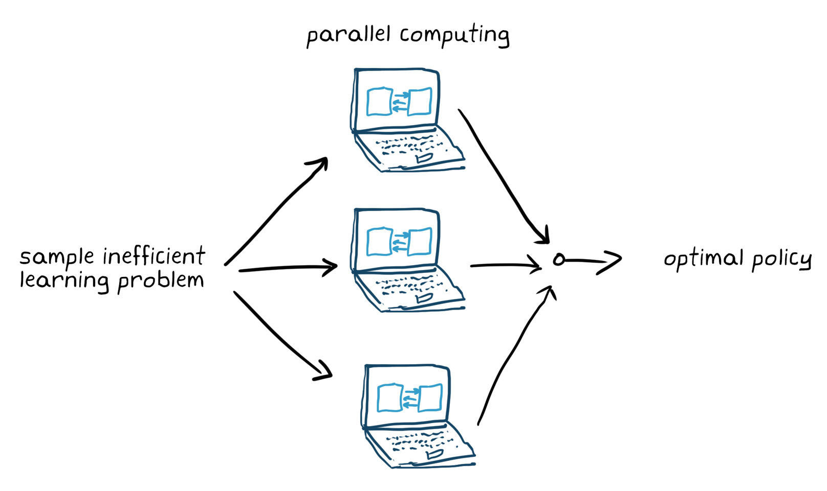 Figure 5. Training sample inefficient learning problem with parallel computing.
