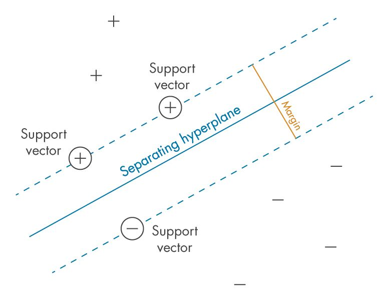 """Figure 1: Defining the """"margin"""" between classes – the criterion that SVMs seek to optimize"""