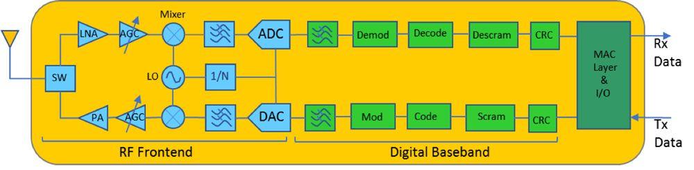 Wireless transceiver block diagram.