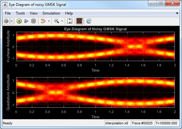Display eye diagram of time domain signal simulink mathworks india observe that vertical striping is present in the eye diagram this striping is the result of input interpolation which has limited accuracy in low snr ccuart Images