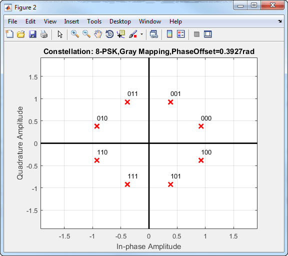 Modulate using M-ary PSK method - MATLAB - MathWorks India