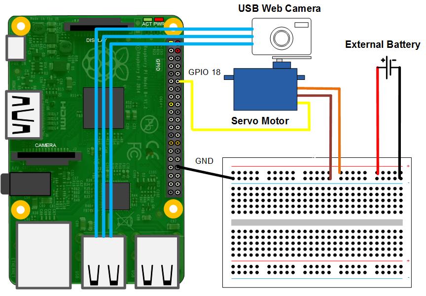 Surveillance Camera With Raspberry Pi - Matlab  U0026 Simulink