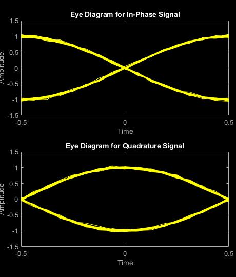 Minimum shift keying modulation matlab mskmod mathworks india references ccuart Choice Image