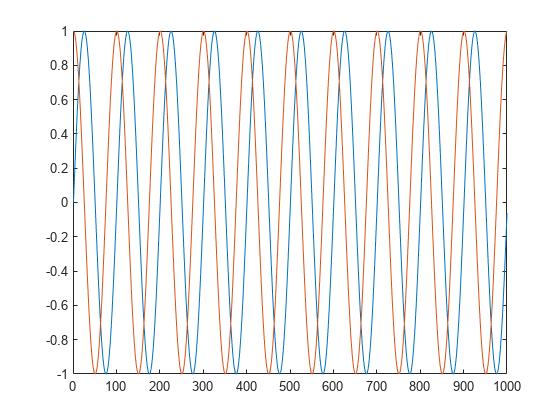 Generate discrete sine wave - MATLAB - MathWorks India