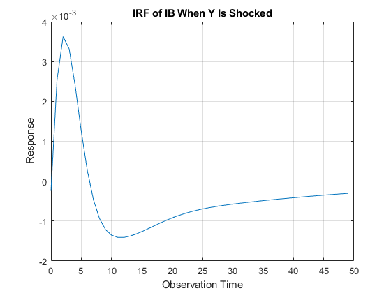 Generate vector autoregression (VAR) model impulse responses