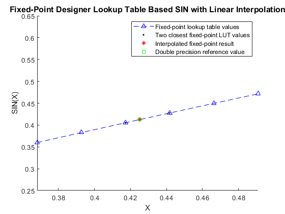 Calculate Fixed-Point Sine and Cosine - MATLAB & Simulink