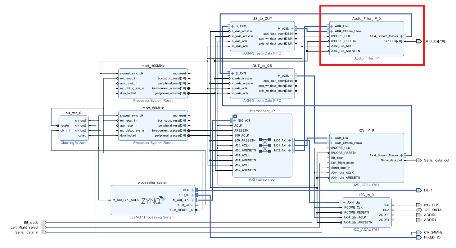 Running An Audio Filter On Live Input Using A Zynq Board Bandpass Schematic Further Headphone With Volume Control 3 In The Hdl Workflow Advisor Run Rest Of Tasks To Generate Software Interface Model And Build Download Fpga Bitstream