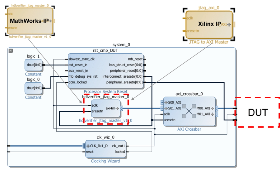IP Core Generation Workflow without an Embedded ARM