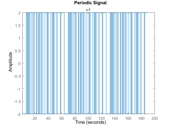 Generate Input Signals Matlab Idinput Mathworks India