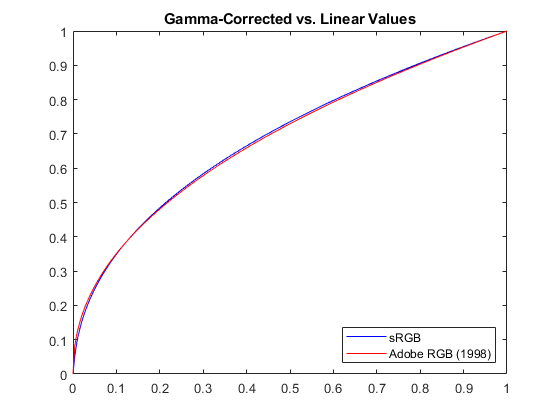 Apply gamma correction to linear RGB values - MATLAB lin2rgb