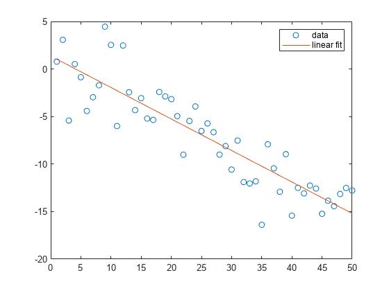 Polynomial curve fitting - MATLAB polyfit - MathWorks India