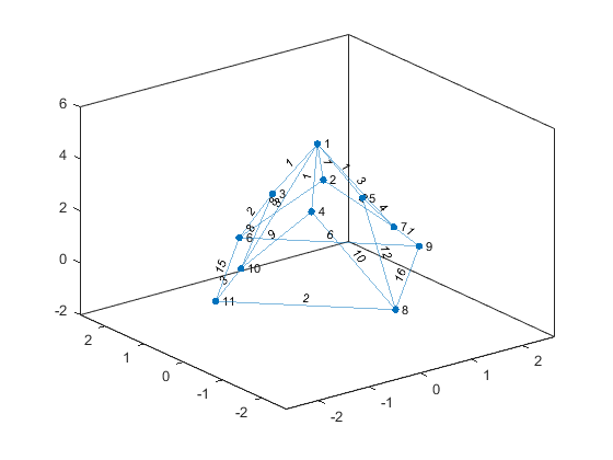 Plot graph nodes and edges - MATLAB plot - MathWorks India