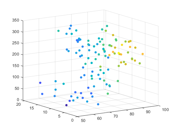 Scatter3 matlab example