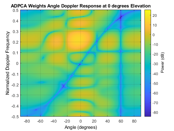 Beamforming and Direction of Arrival Estimation - MATLAB