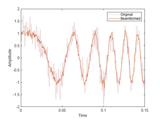 Wideband minimum-variance distortionless-response beamformer