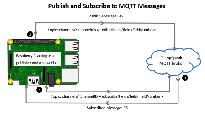 Publish and Subscribe to Messages on ThingSpeak Using MQTT