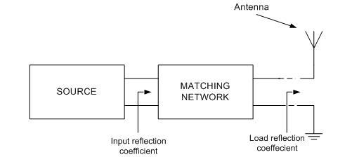 rf matching network calculator