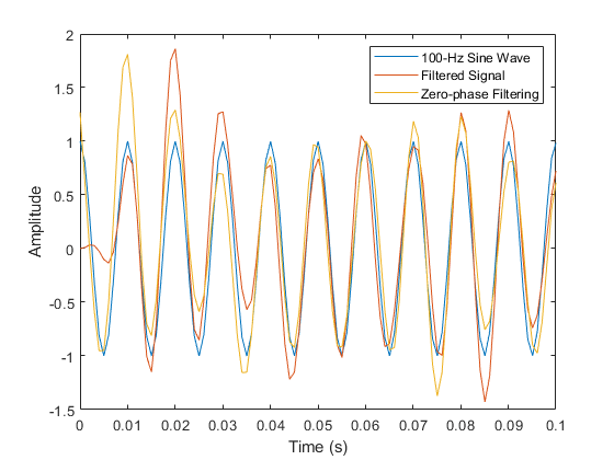 Filtering Data With Signal Processing Toolbox Software