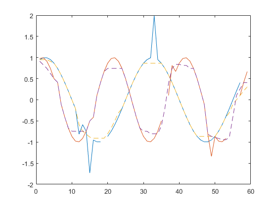 how to find the median of a matrix in matlab