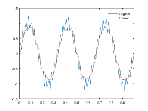 1-D median filtering - MATLAB medfilt1 - MathWorks India