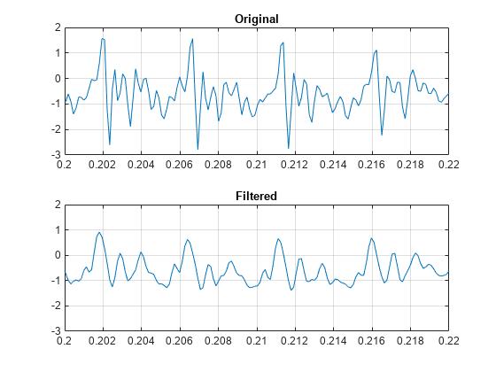 Savitzky-Golay filtering - MATLAB sgolayfilt - MathWorks India