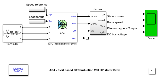 AC4 - Space Vector PWM-DTC Induction 200 HP Motor Drive - MATLAB
