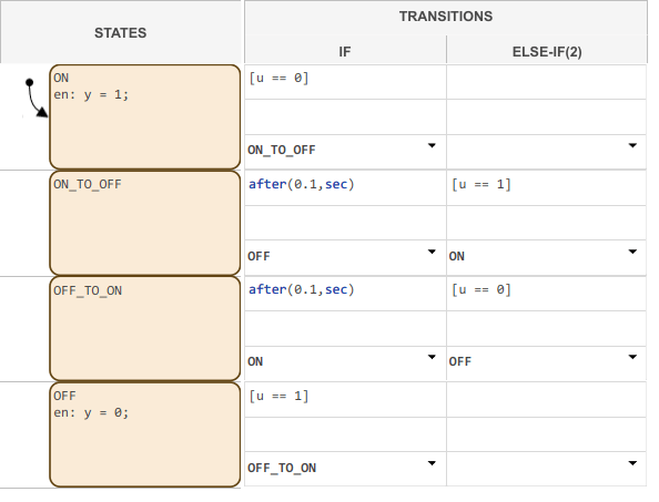 State Transition Matrix View For State Transition Tables Matlab