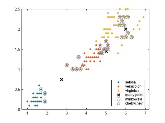 Find k-nearest neighbors using input data - MATLAB knnsearch