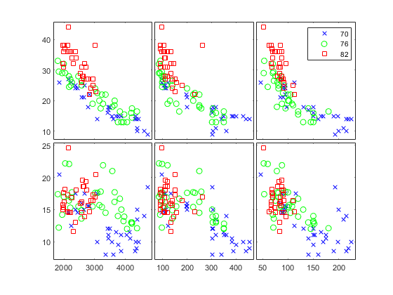 Create Scatter Plots Using Grouped Data - MATLAB & Simulink