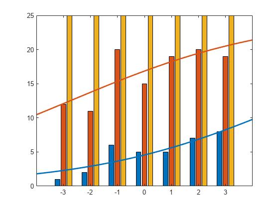 Multinomial logistic regression values - MATLAB mnrval