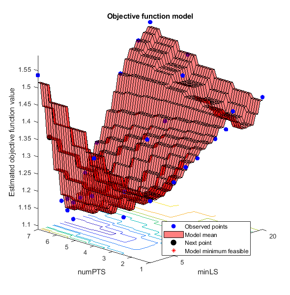 Tune Random Forest Using Quantile Error and Bayesian Optimization