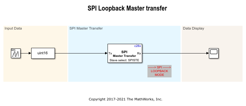 Using SPI to Read and Write Data to SPI EEPROM - MATLAB & Simulink