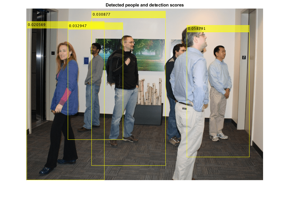 Detect upright people using HOG features - MATLAB