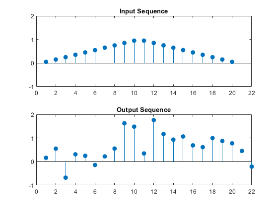 Wavelet Cross-Correlation for Lead-Lag Analysis - MATLAB