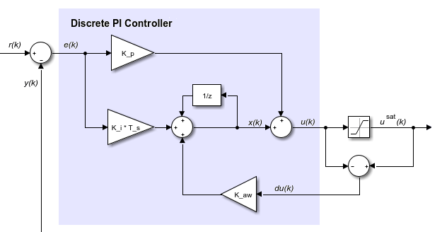 Discrete-time Pi Controller With External Anti-windup Input - Simulink