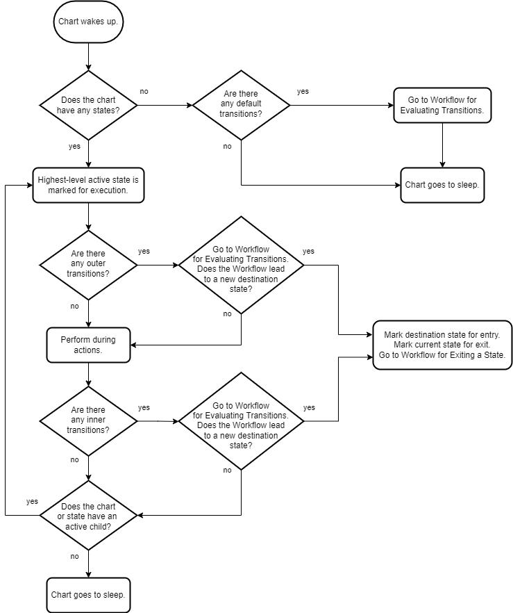 execution of a stateflow chart - matlab  u0026 simulink