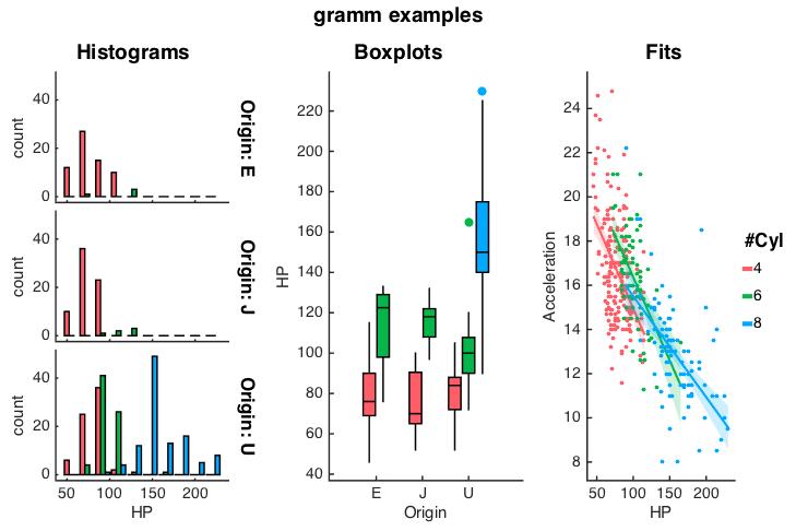 gramm (complete data visualization toolbox, ggplot2/R-like