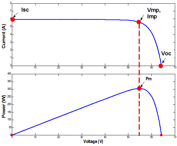 Matlab  Simulink Model Of Photovoltaic Cell  Panel And