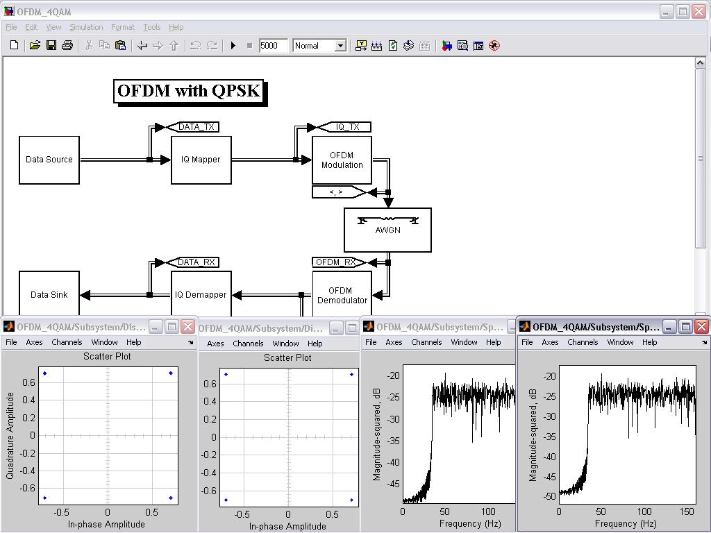 OFDM with QPSK - File Exchange - MATLAB Central