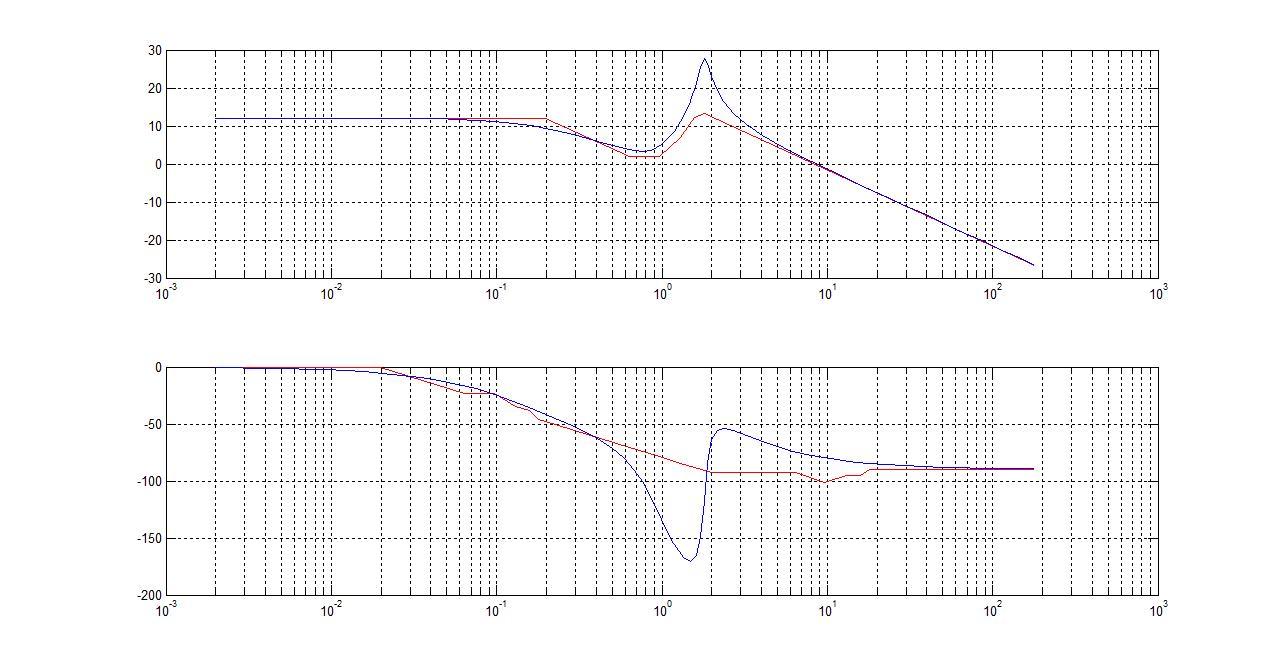 Asymptotic Bode Diagram File Exchange Wiring Diagram