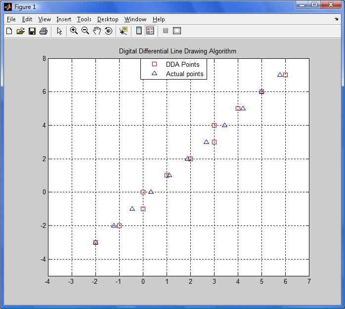 Line Drawing Algorithm Dda : Line drawing by dda file exchange matlab central