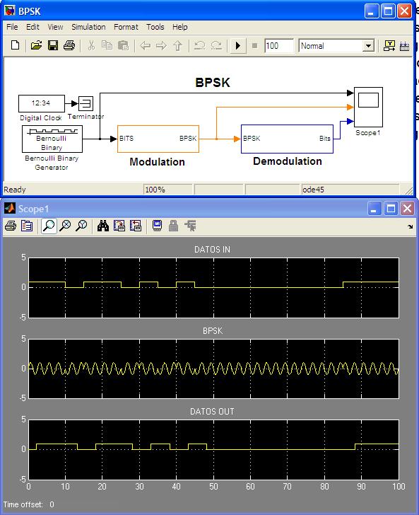 ASK, OOK, FSK, QPSK  Digital Modulations and demodulations
