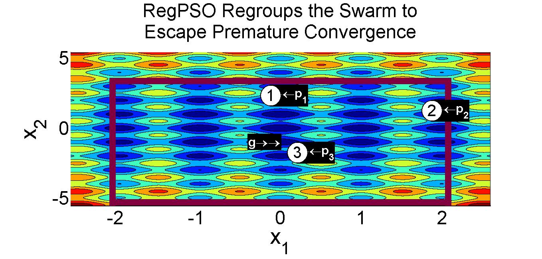 basic particle swarm optimization source code matlab
