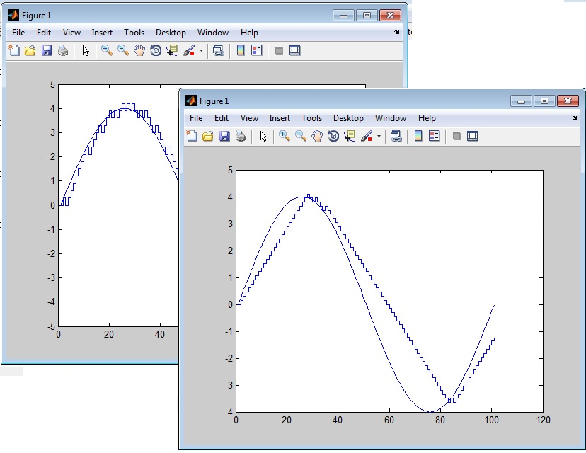 Simulating Adaptive Delta Modulation in Simulink - MATLAB