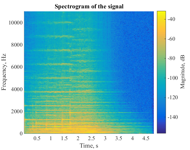 Sound Analysis with Matlab Implementation - File Exchange - MATLAB