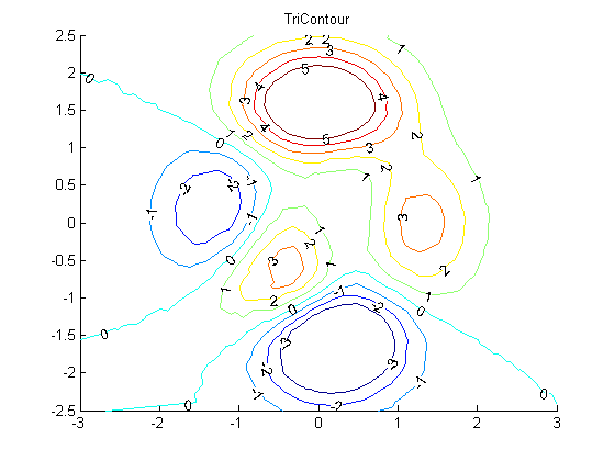 Contour Plot For Scattered Data File Exchange Matlab Central