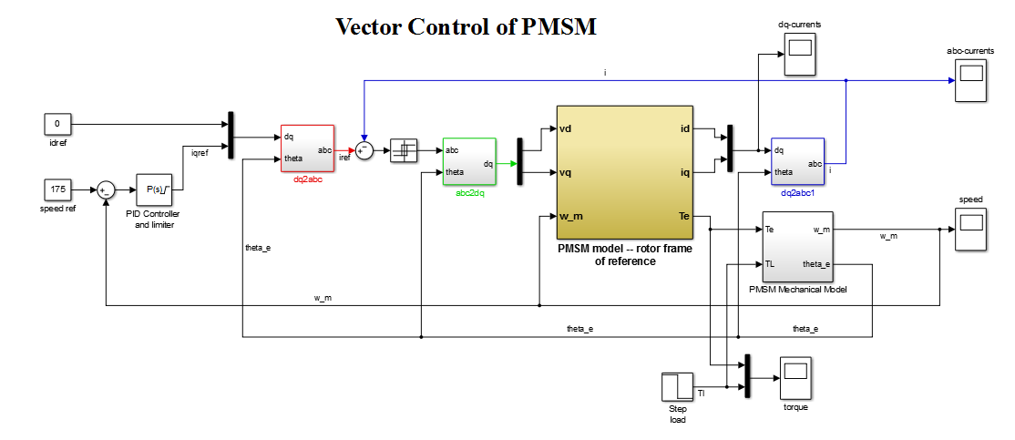 Vector control of permanent magnet synchronous motor file exchange vector control of permanent magnet synchronous motor ccuart Gallery