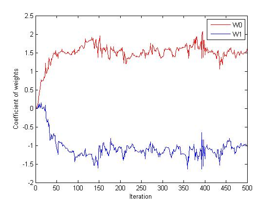 lms algorithm matlab code pdf
