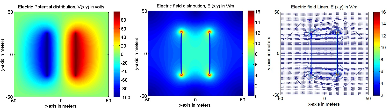 Line Drawing Algorithm Matlab : Electric field of a parallel plate capacitor using d