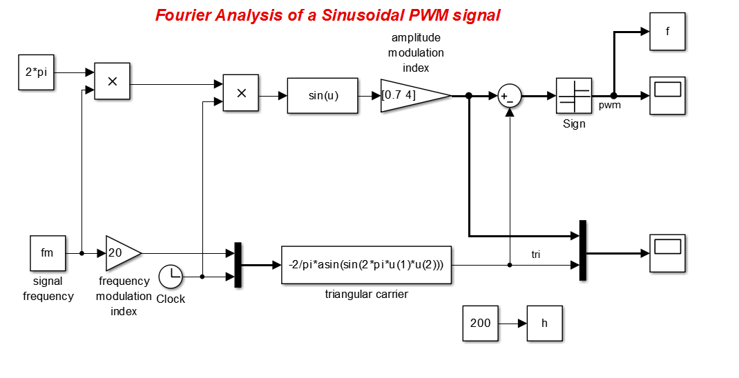 Fourier Analysis Of A Sinusoidal Pwm Signal - File Exchange